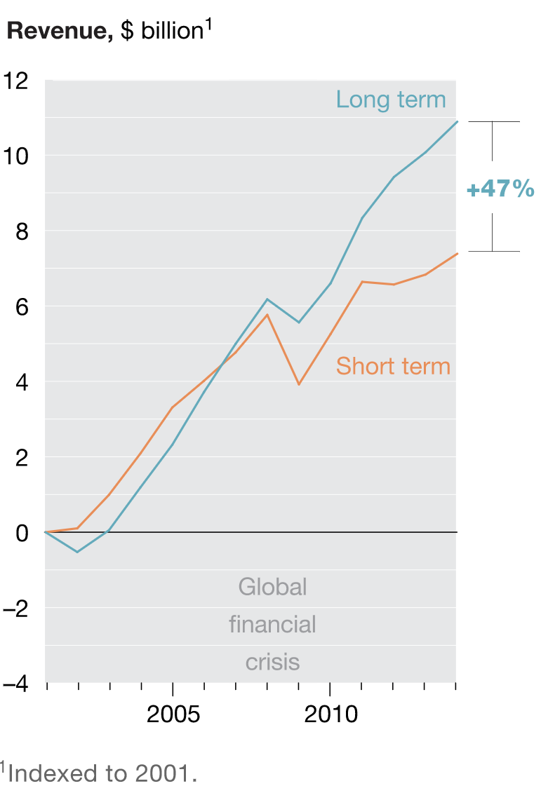 McKinsey graph on long vs short term marketing investments