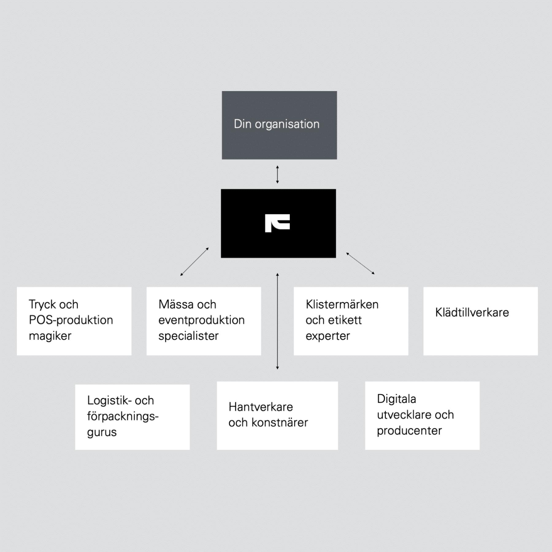 Framme business model