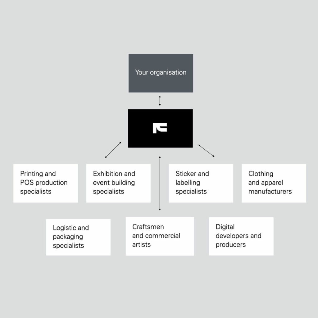 Framme operating model